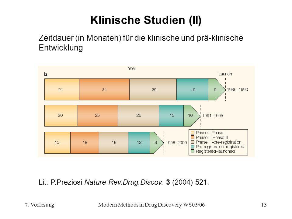 7. VorlesungModern Methods in Drug Discovery WS05/0613 Klinische Studien (II) Zeitdauer (in Monaten) für die klinische und prä-klinische Entwicklung L
