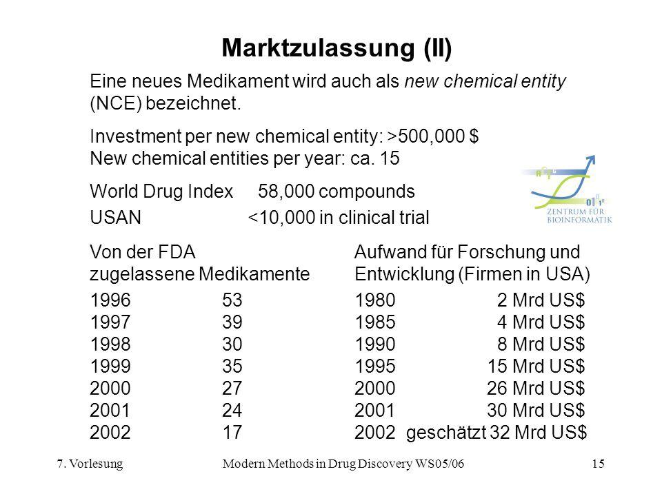 7. VorlesungModern Methods in Drug Discovery WS05/0615 Marktzulassung (II) Eine neues Medikament wird auch als new chemical entity (NCE) bezeichnet. W