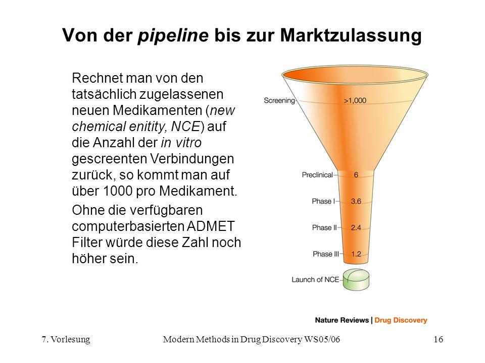 7. VorlesungModern Methods in Drug Discovery WS05/0616 Von der pipeline bis zur Marktzulassung Rechnet man von den tatsächlich zugelassenen neuen Medi