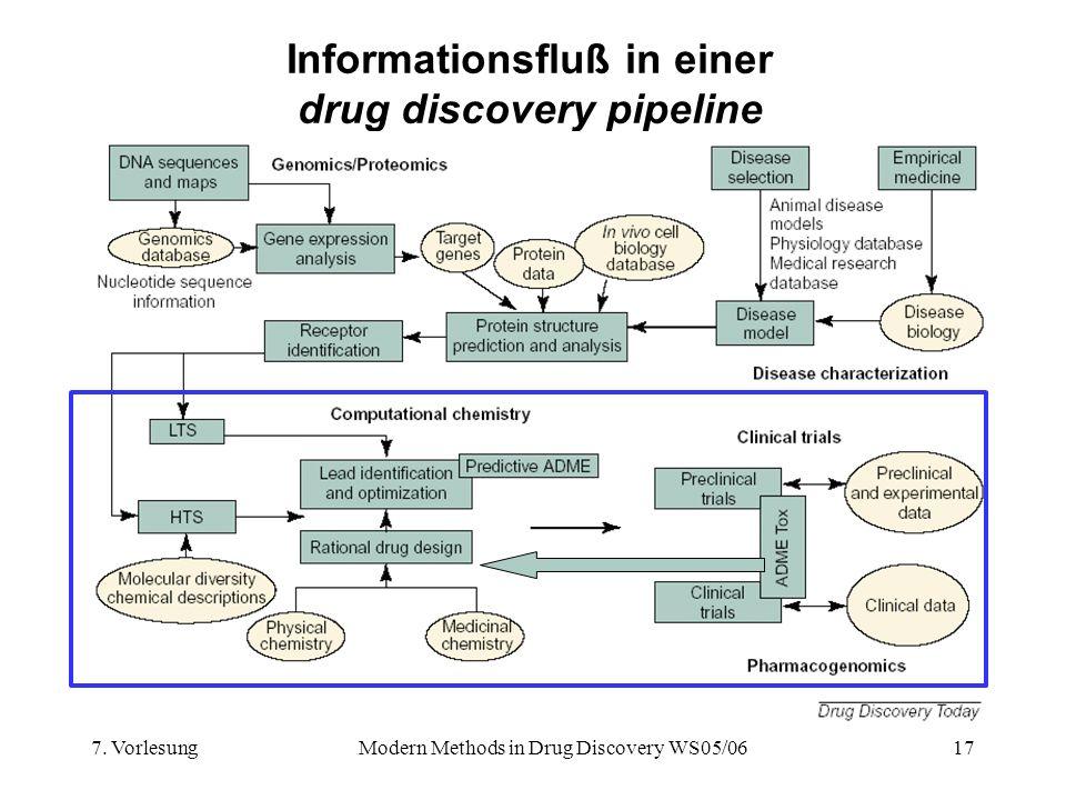 7. VorlesungModern Methods in Drug Discovery WS05/0617 Informationsfluß in einer drug discovery pipeline