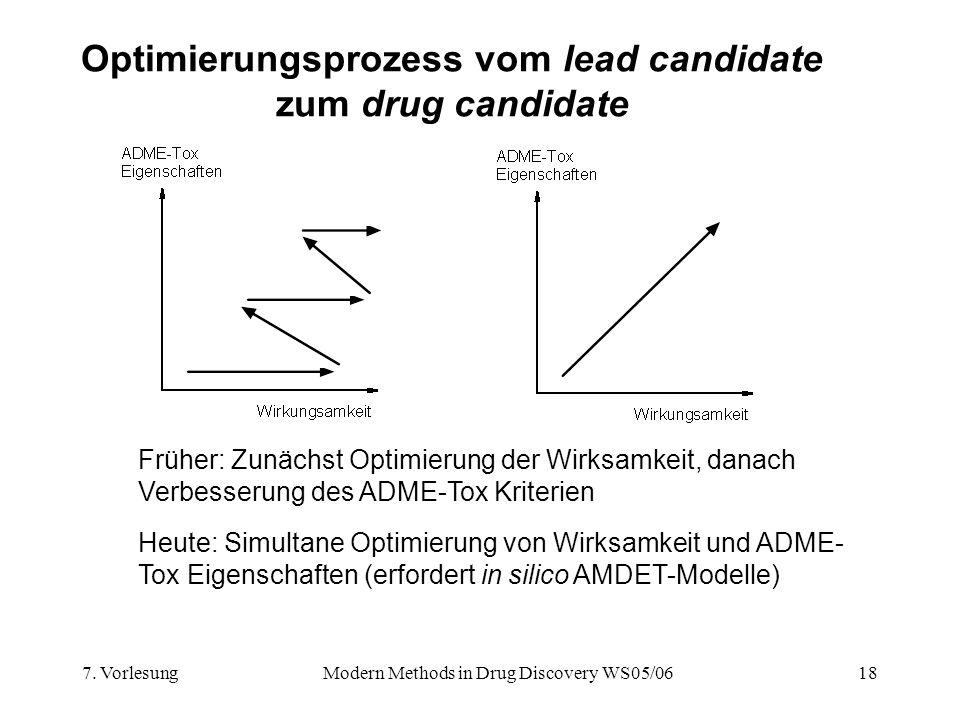 7. VorlesungModern Methods in Drug Discovery WS05/0618 Optimierungsprozess vom lead candidate zum drug candidate Früher: Zunächst Optimierung der Wirk