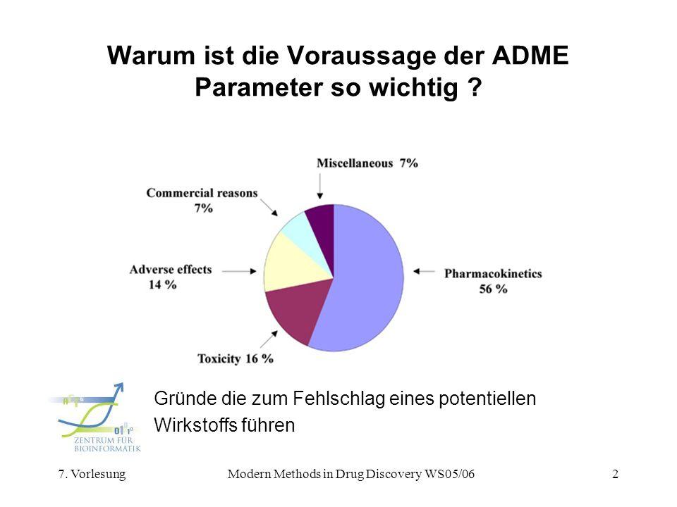 7. VorlesungModern Methods in Drug Discovery WS05/062 Warum ist die Voraussage der ADME Parameter so wichtig ? Gründe die zum Fehlschlag eines potenti