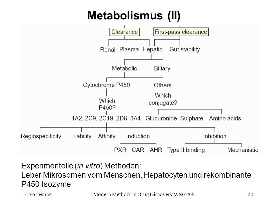 7. VorlesungModern Methods in Drug Discovery WS05/0624 Metabolismus (II) Experimentelle (in vitro) Methoden: Leber Mikrosomen vom Menschen, Hepatocyte