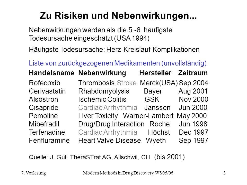 7. VorlesungModern Methods in Drug Discovery WS05/063 Zu Risiken und Nebenwirkungen... Nebenwirkungen werden als die 5.-6. häufigste Todesursache eing