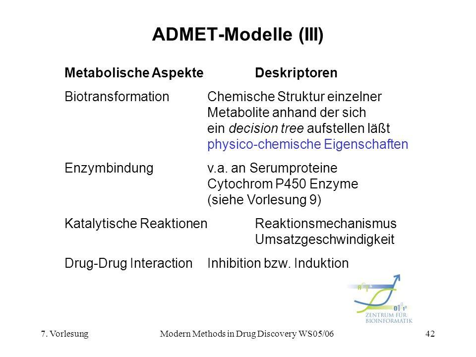 7. VorlesungModern Methods in Drug Discovery WS05/0642 ADMET-Modelle (III) Metabolische AspekteDeskriptoren BiotransformationChemische Struktur einzel