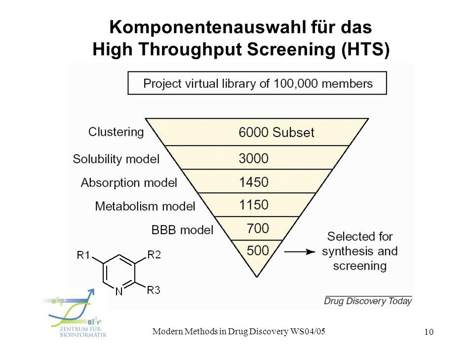 1. Vorlesung Modern Methods in Drug Discovery WS04/05 10 Komponentenauswahl für das High Throughput Screening (HTS)