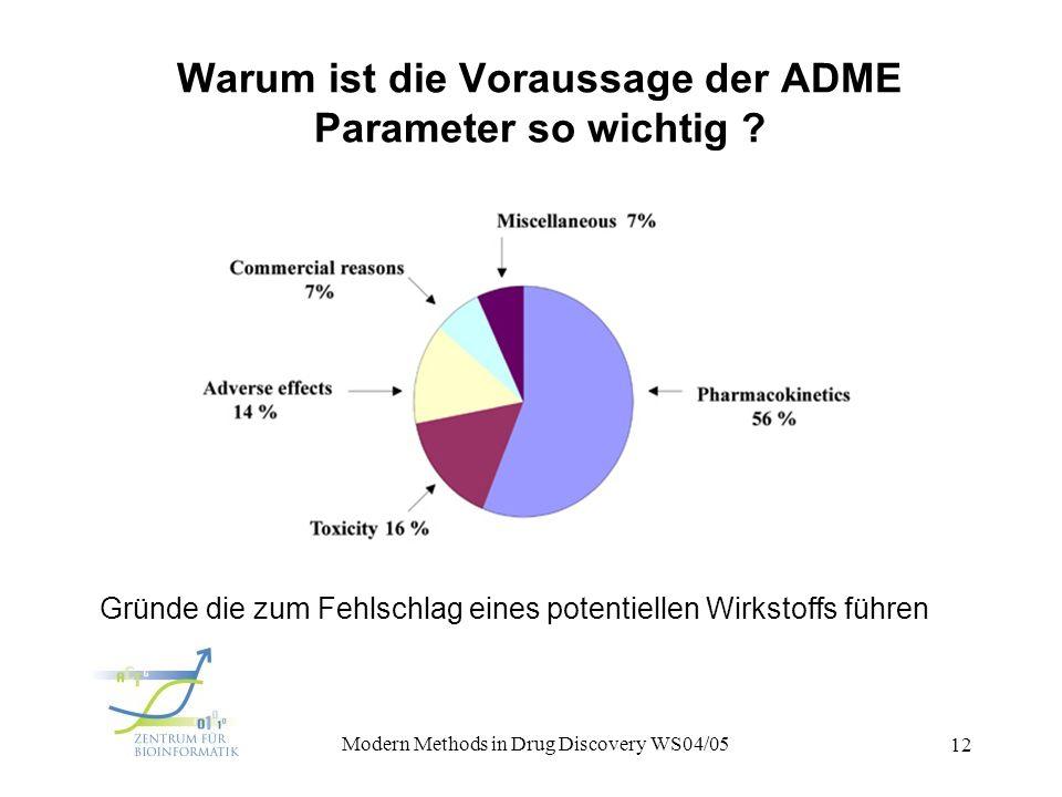 1. Vorlesung Modern Methods in Drug Discovery WS04/05 12 Warum ist die Voraussage der ADME Parameter so wichtig ? Gründe die zum Fehlschlag eines pote