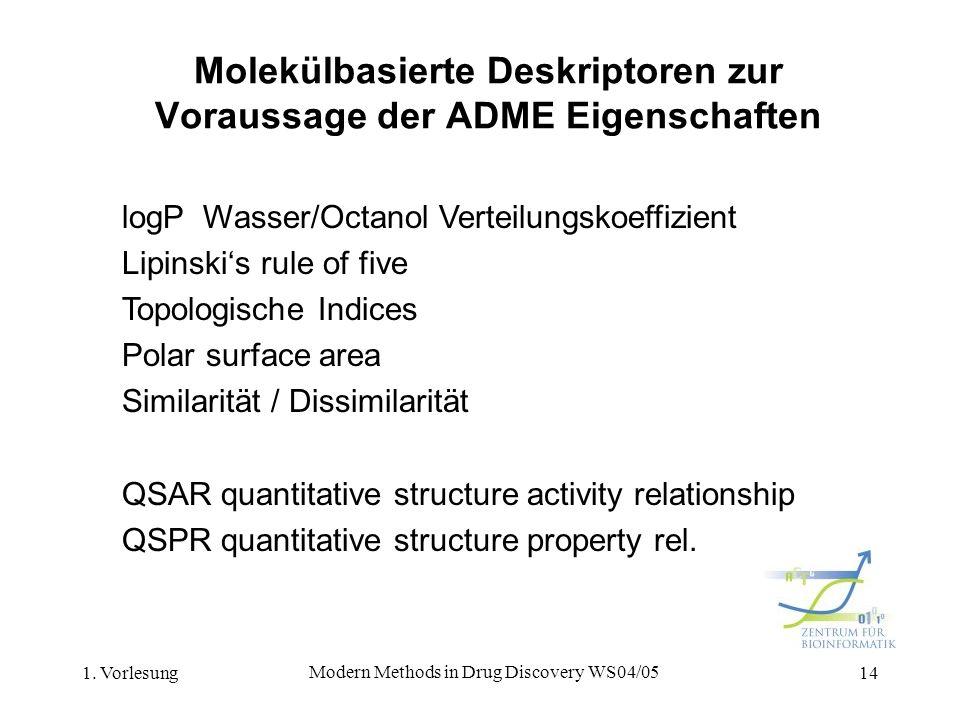 1. Vorlesung Modern Methods in Drug Discovery WS04/05 14 Molekülbasierte Deskriptoren zur Voraussage der ADME Eigenschaften logP Wasser/Octanol Vertei