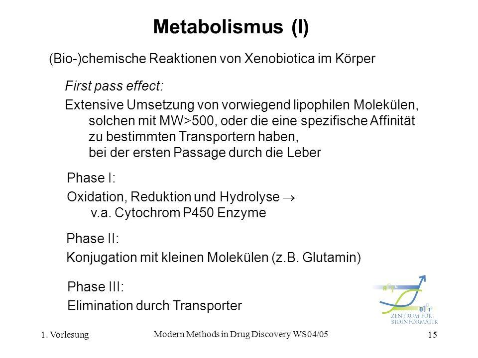 1. Vorlesung Modern Methods in Drug Discovery WS04/05 15 Metabolismus (I) (Bio-)chemische Reaktionen von Xenobiotica im Körper Phase I: Oxidation, Red