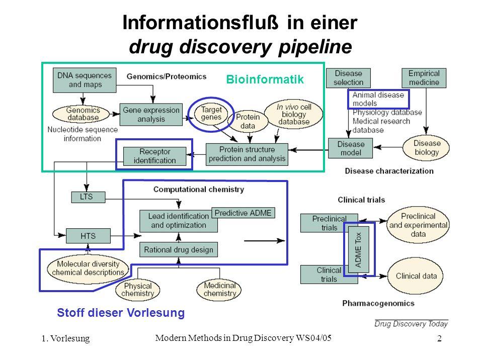 1. Vorlesung Modern Methods in Drug Discovery WS04/05 2 Informationsfluß in einer drug discovery pipeline Bioinformatik Stoff dieser Vorlesung