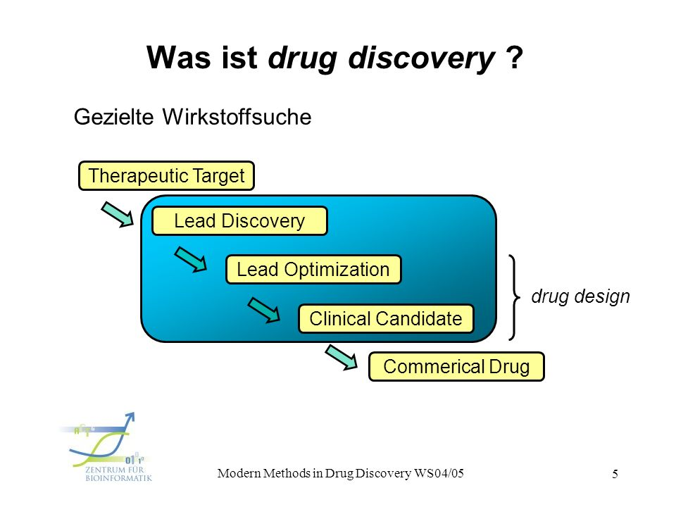 1. Vorlesung Modern Methods in Drug Discovery WS04/05 5 Was ist drug discovery ? Gezielte Wirkstoffsuche Therapeutic Target Lead Discovery Lead Optimi