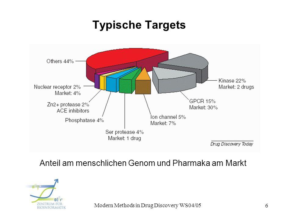 1. Vorlesung Modern Methods in Drug Discovery WS04/05 6 Typische Targets Anteil am menschlichen Genom und Pharmaka am Markt