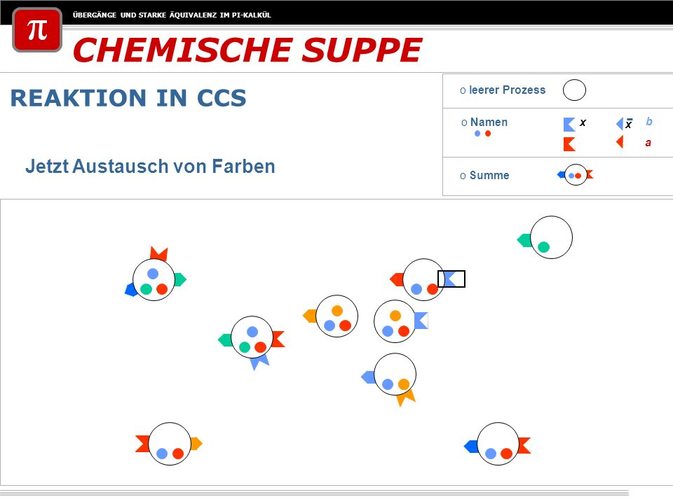ÜBERGÄNGE UND STARKE ÄQUIVALENZ IM PI-KALKÜL CHEMISCHE SUPPE REAKTION IN CCS o Namenx x a b o leerer Prozess o Summe Jetzt Austausch von Farben