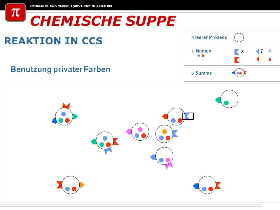 ÜBERGÄNGE UND STARKE ÄQUIVALENZ IM PI-KALKÜL CHEMISCHE SUPPE REAKTION IN CCS o Namenx x a b o leerer Prozess o Summe Benutzung privater Farben