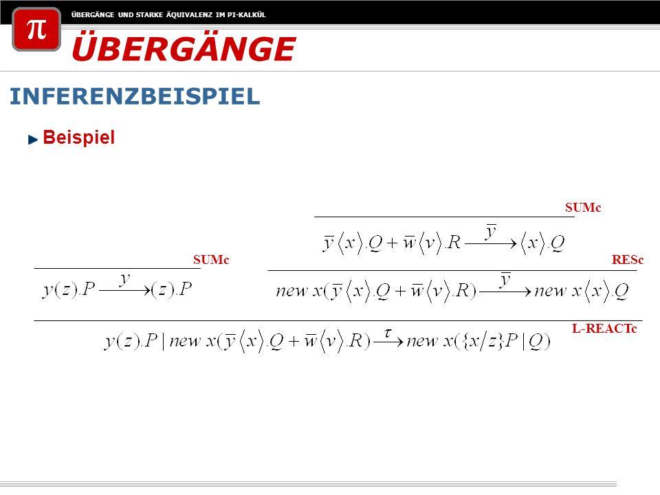 ÜBERGÄNGE UND STARKE ÄQUIVALENZ IM PI-KALKÜL ÜBERGÄNGE INFERENZBEISPIEL L-REACTc SUMc RESc Beispiel