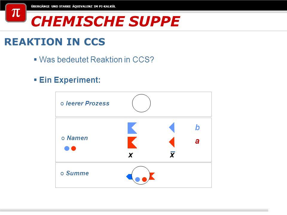 ÜBERGÄNGE UND STARKE ÄQUIVALENZ IM PI-KALKÜL CHEMISCHE SUPPE REAKTION IN CCS Was bedeutet Reaktion in CCS? Ein Experiment: o Namen xx a b o leerer Pro