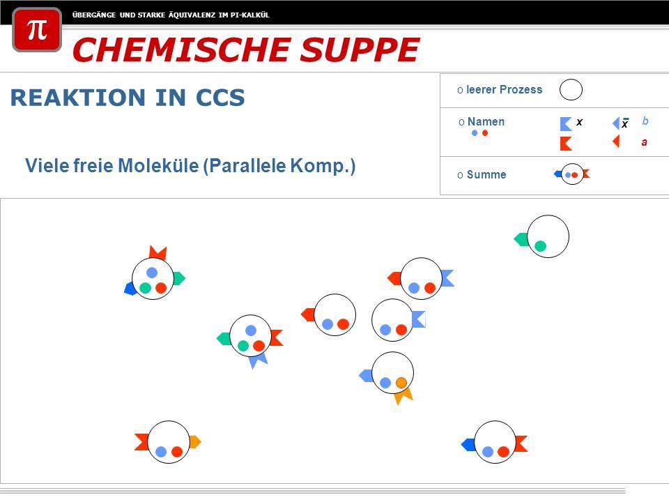 ÜBERGÄNGE UND STARKE ÄQUIVALENZ IM PI-KALKÜL CHEMISCHE SUPPE REAKTION IN CCS o Namenx x a b o leerer Prozess o Summe Viele freie Moleküle (Parallele K