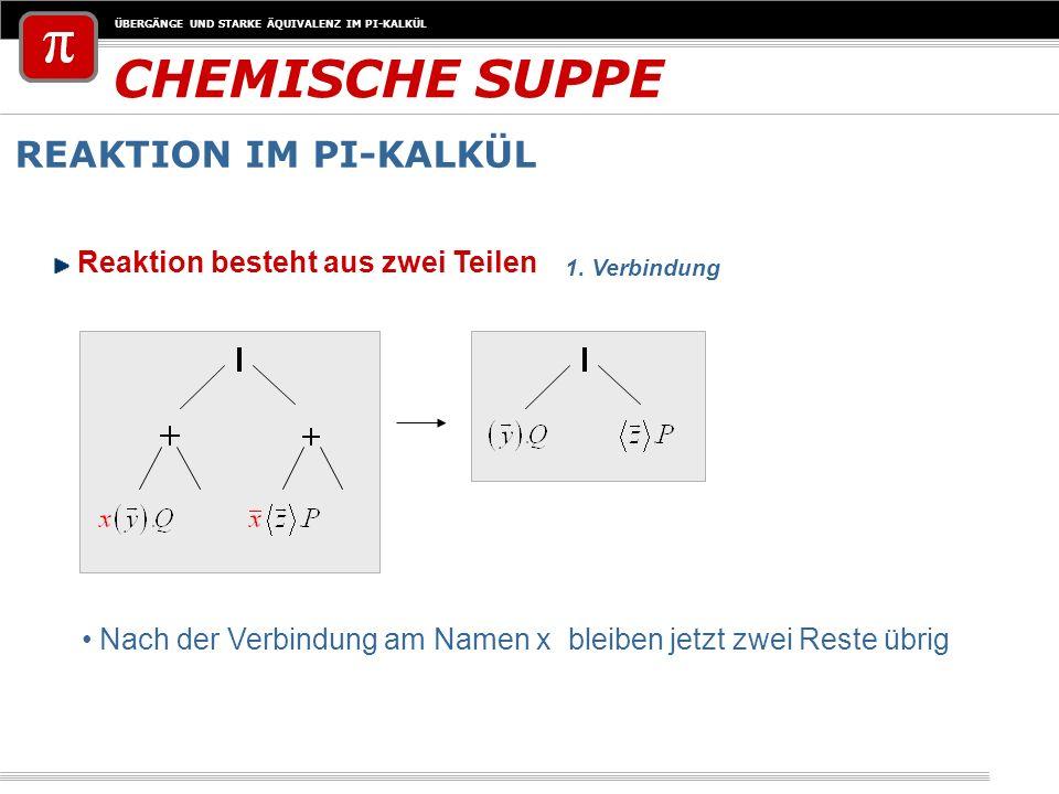 ÜBERGÄNGE UND STARKE ÄQUIVALENZ IM PI-KALKÜL CHEMISCHE SUPPE REAKTION IM PI-KALKÜL Reaktion besteht aus zwei Teilen Nach der Verbindung am Namen x ble