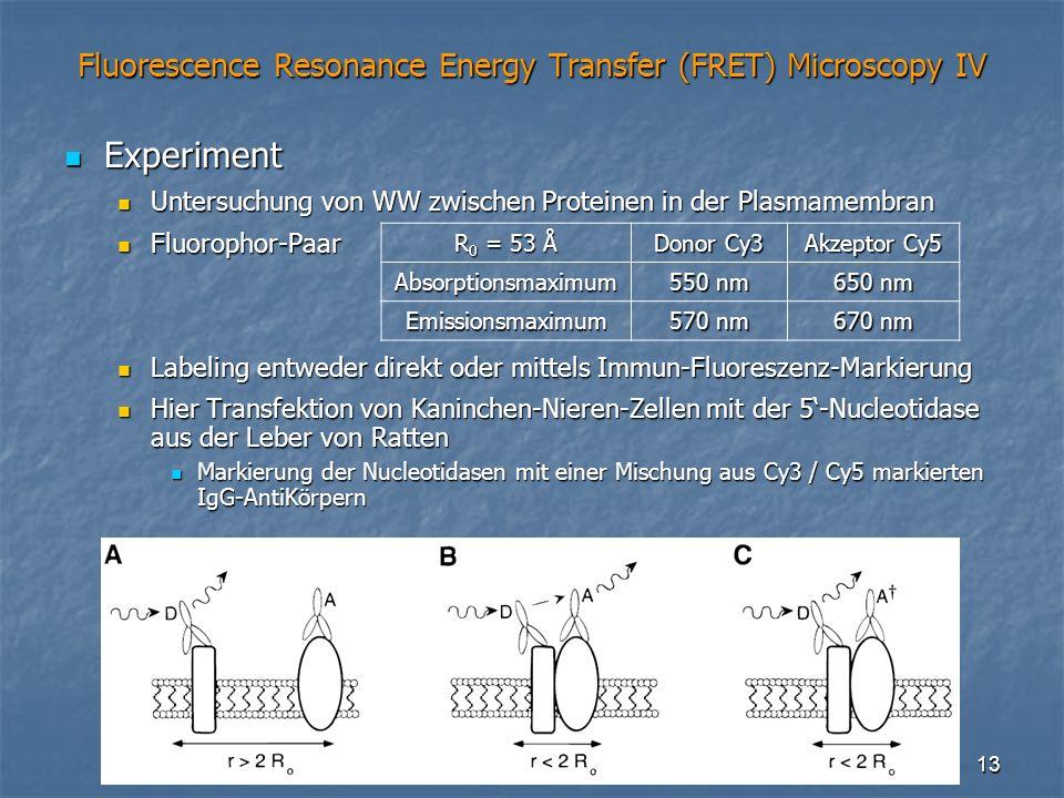 13 Fluorescence Resonance Energy Transfer (FRET) Microscopy IV Experiment Experiment Untersuchung von WW zwischen Proteinen in der Plasmamembran Unter