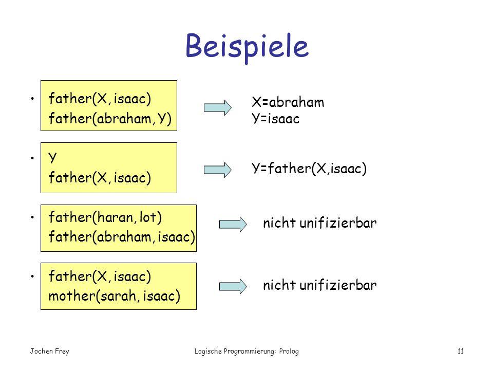 Jochen FreyLogische Programmierung: Prolog11 Beispiele X=abraham Y=isaac Y=father(X,isaac) nicht unifizierbar father(X, isaac) father(abraham, Y) Y fa