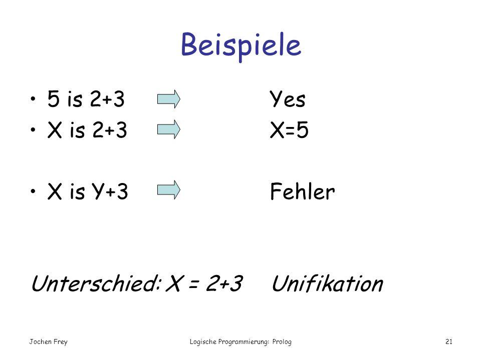 Jochen FreyLogische Programmierung: Prolog21 Beispiele 5 is 2+3Yes X is 2+3 X=5 X is Y+3Fehler Unterschied: X = 2+3 Unifikation