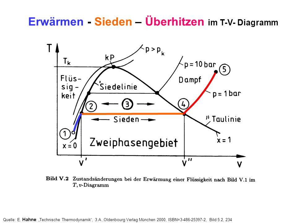 Quelle: E. Hahne : Technische Thermodynamik, 3.A.,Oldenbourg Verlag München 2000, ISBN=3-486-25397-2, Bild 5.2, 234 Erwärmen - Sieden – Überhitzen im