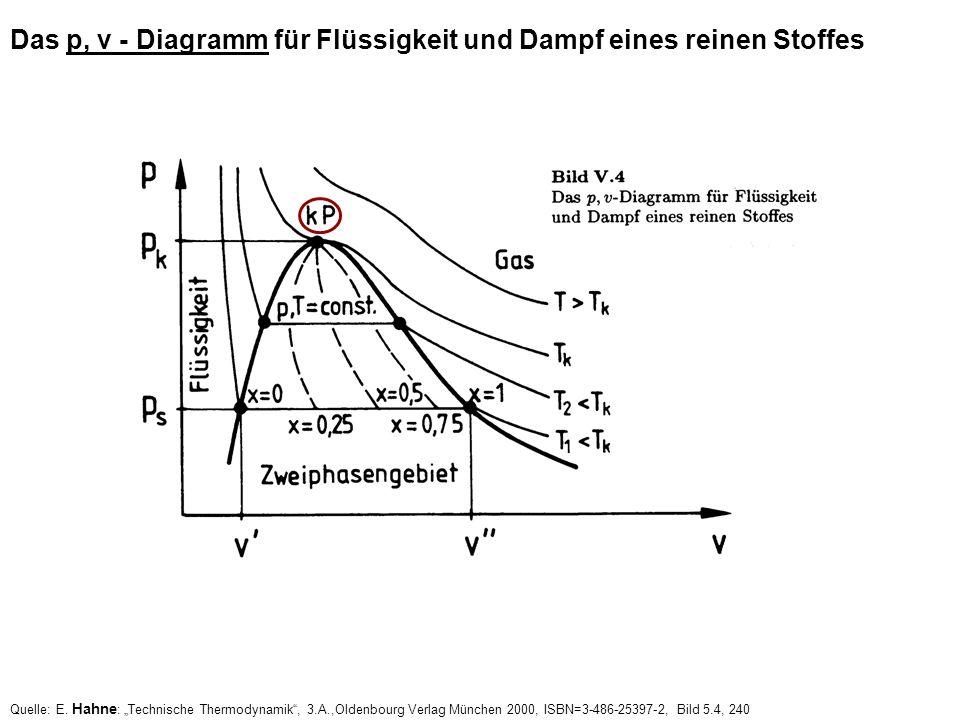 Quelle: E. Hahne : Technische Thermodynamik, 3.A.,Oldenbourg Verlag München 2000, ISBN=3-486-25397-2, Bild 5.4, 240 Das p, v - Diagramm für Flüssigkei