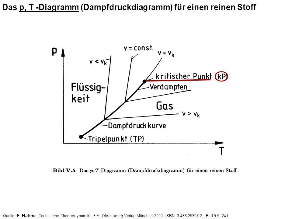 Das p, T -Diagramm (Dampfdruckdiagramm) für einen reinen Stoff Quelle: E. Hahne : Technische Thermodynamik, 3.A.,Oldenbourg Verlag München 2000, ISBN=