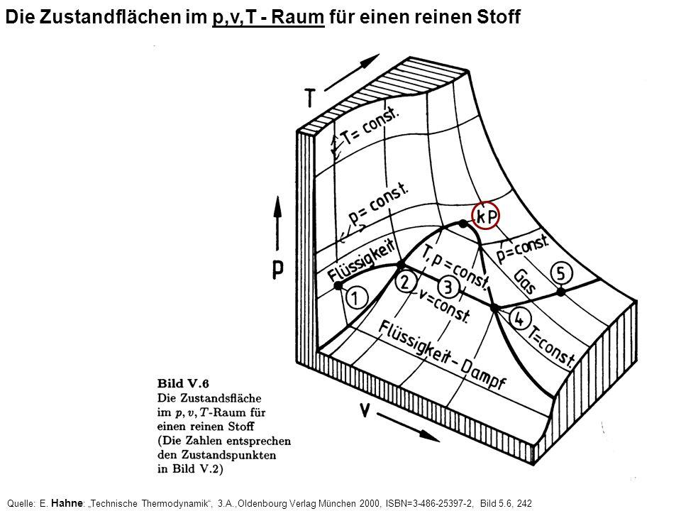 Quelle: E. Hahne : Technische Thermodynamik, 3.A.,Oldenbourg Verlag München 2000, ISBN=3-486-25397-2, Bild 5.6, 242 Die Zustandflächen im p,v,T - Raum