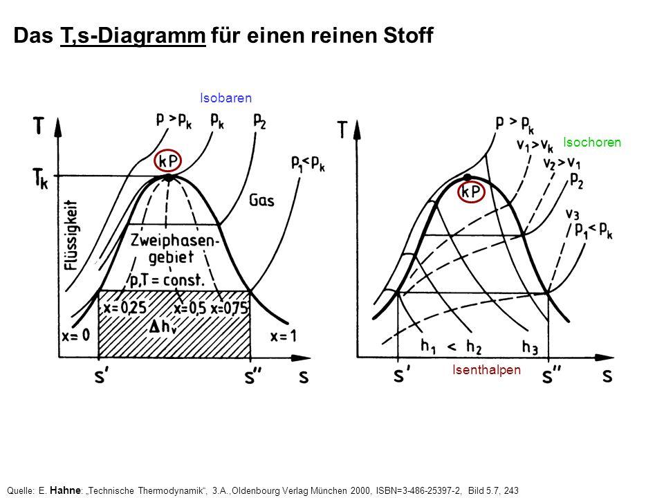 Das T,s-Diagramm für einen reinen Stoff Quelle: E. Hahne : Technische Thermodynamik, 3.A.,Oldenbourg Verlag München 2000, ISBN=3-486-25397-2, Bild 5.7