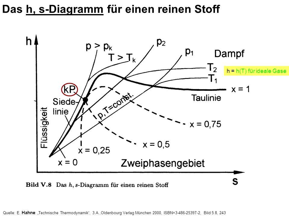 Das h, s-Diagramm für einen reinen Stoff Quelle: E. Hahne : Technische Thermodynamik, 3.A.,Oldenbourg Verlag München 2000, ISBN=3-486-25397-2, Bild 5.