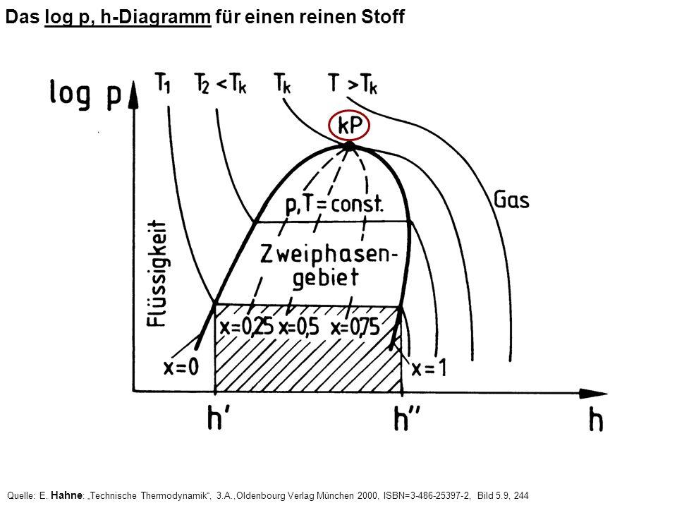 Das log p, h-Diagramm für einen reinen Stoff Quelle: E. Hahne : Technische Thermodynamik, 3.A.,Oldenbourg Verlag München 2000, ISBN=3-486-25397-2, Bil