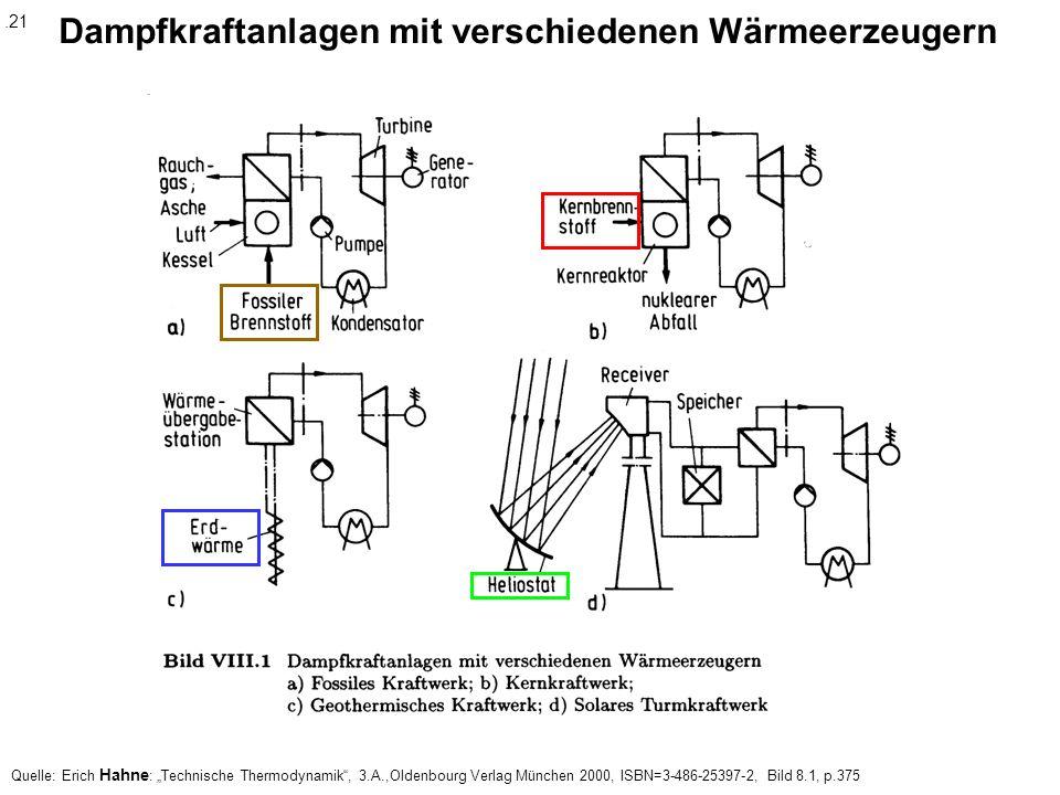 Dampfkraftanlagen mit verschiedenen Wärmeerzeugern Quelle: Erich Hahne : Technische Thermodynamik, 3.A.,Oldenbourg Verlag München 2000, ISBN=3-486-253