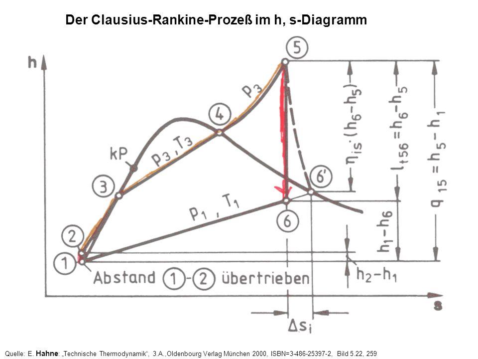 Der Clausius-Rankine-Prozeß im h, s-Diagramm Quelle: E. Hahne : Technische Thermodynamik, 3.A.,Oldenbourg Verlag München 2000, ISBN=3-486-25397-2, Bil