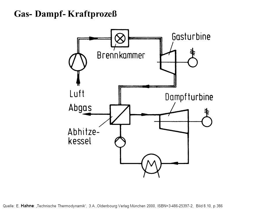 Gas- Dampf- Kraftprozeß Quelle: E. Hahne : Technische Thermodynamik, 3.A.,Oldenbourg Verlag München 2000, ISBN=3-486-25397-2, Bild 8.10, p.386