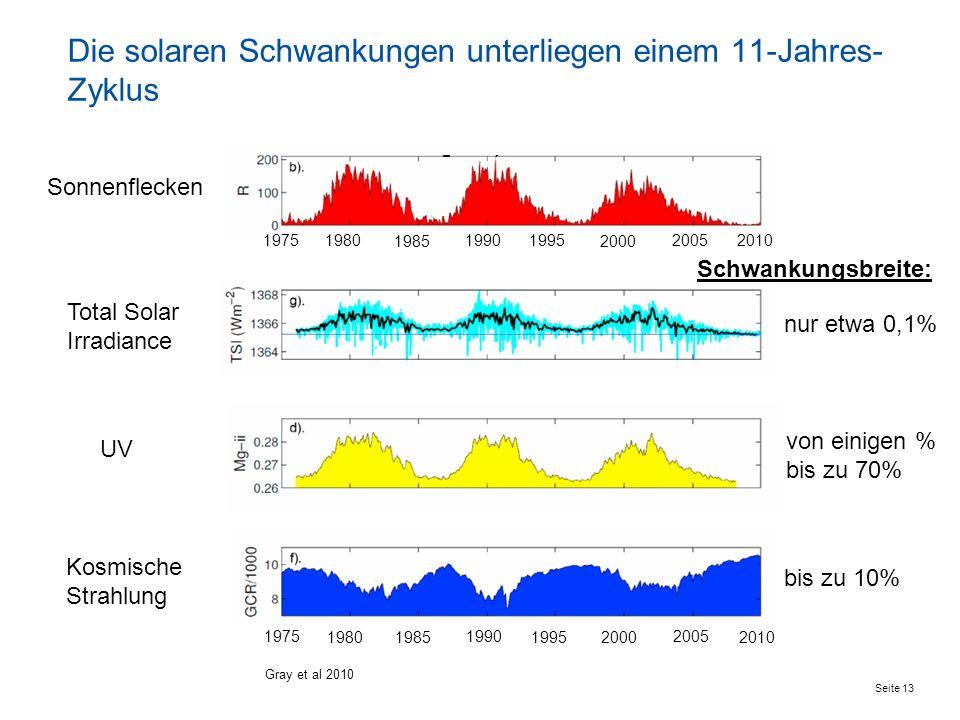 Seite 13 Die solaren Schwankungen unterliegen einem 11-Jahres- Zyklus Sonnenflecken Total Solar Irradiance UV Kosmische Strahlung nur etwa 0,1% bis zu 10% von einigen % bis zu 70% Gray et al 2010 2010 19752005 2000 1995 1990 1985 1980 2010 19752005 2000 1995 1990 1985 1980 Schwankungsbreite: