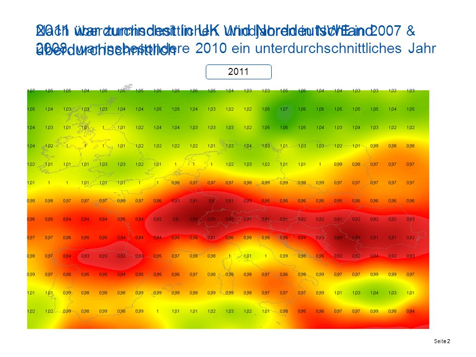 Seite 2 Nach überdurchschnittlichen Windjahren in NWE in 2007 & 2008, war insbesondere 2010 ein unterdurchschnittliches Jahr * NCEP Daten 2010: grün > 100%, rot < 100% vs.