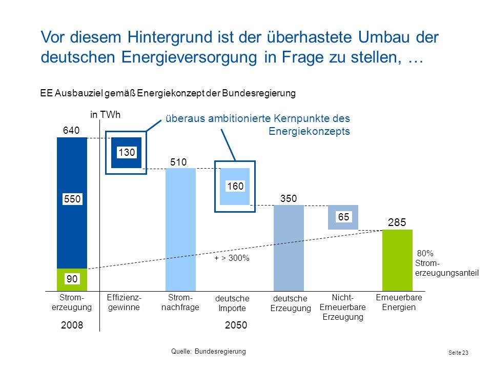 Seite 23 Erneuerbare Energien Nicht- Erneuerbare Erzeugung Effizienz- gewinne 640 deutsche Erzeugung Strom- erzeugung deutsche Importe Strom- nachfrag