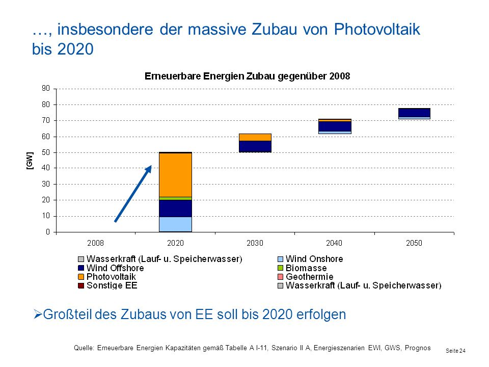 Seite 24 …, insbesondere der massive Zubau von Photovoltaik bis 2020 Quelle: Erneuerbare Energien Kapazitäten gemäß Tabelle A I-11, Szenario II A, Energieszenarien EWI, GWS, Prognos Großteil des Zubaus von EE soll bis 2020 erfolgen