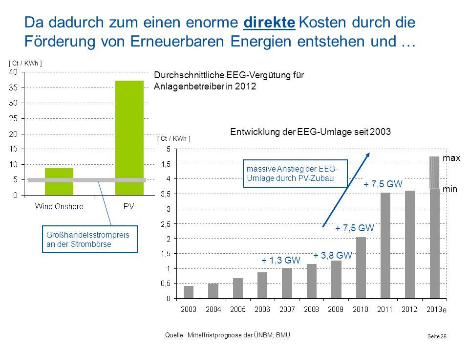 Seite 25 Da dadurch zum einen enorme direkte Kosten durch die Förderung von Erneuerbaren Energien entstehen und … massive Anstieg der EEG- Umlage durch PV-Zubau [ Ct / KWh ] Entwicklung der EEG-Umlage seit 2003 e min max Quelle: Mittelfristprognose der ÜNBM; BMU + 3,8 GW + 7,5 GW + 1,3 GW Großhandelsstrompreis an der Strombörse Durchschnittliche EEG-Vergütung für Anlagenbetreiber in 2012 [ Ct / KWh ]