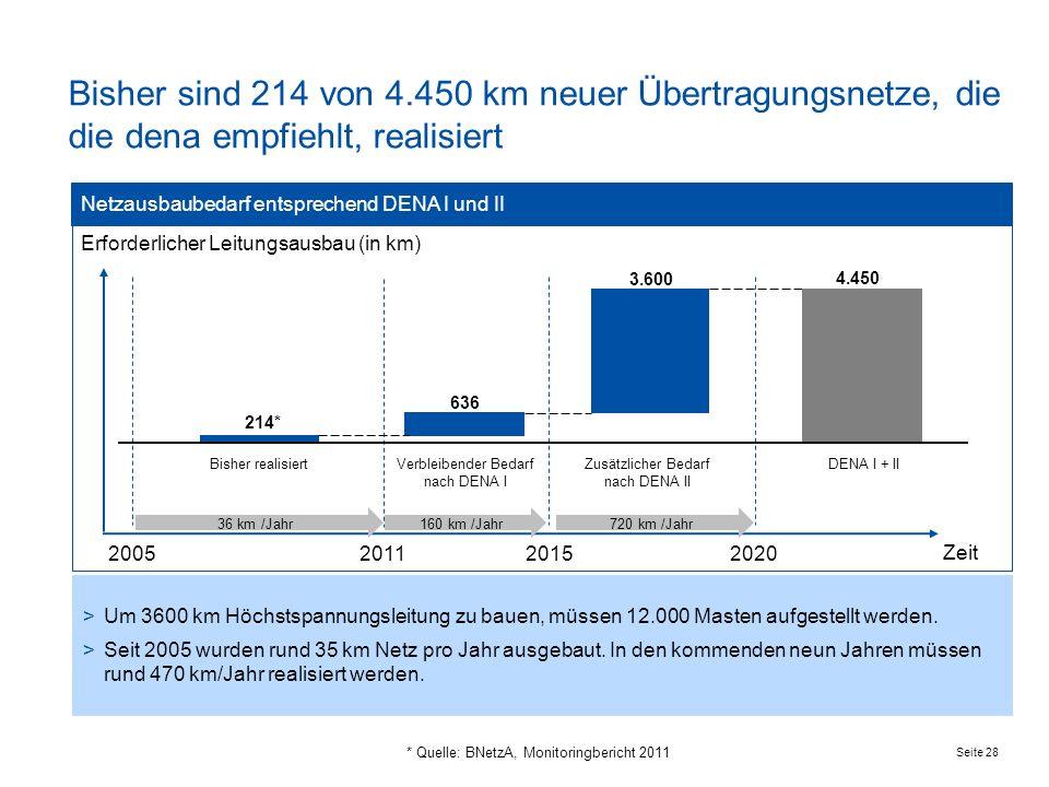 Seite 28 >Um 3600 km Höchstspannungsleitung zu bauen, müssen 12.000 Masten aufgestellt werden. >Seit 2005 wurden rund 35 km Netz pro Jahr ausgebaut. I
