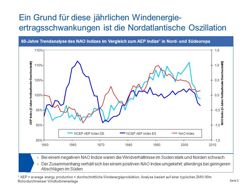 Seite 3 Ein Grund für diese jährlichen Windenergie- ertragsschwankungen ist die Nordatlantische Oszillation 60-Jahre Trendanalyse des NAO Indizes im Vergleich zum AEP Indize* in Nord- und Südeuropa > Bei einem negativen NAO Indize waren die Windverhältnisse im Süden stark und Norden schwach > Der Zusammenhang verhält sich bei einem positiven NAO Index umgekehrt; allerdings bei geringeren Abschlägen im Süden * ) Transfer function of wind speed index to AEP index based on a typical 2MW-90m rotor WTG 85% 90% 95% 100% 105% 110% 115% 1950196019701980199020002010 AEP Index [5 Jahre fortlaufender Durchschnitt] -1,5 -1,0 -0,5 0,0 0,5 1,0 1,5 NAO Index [5 Jahre fortlaufender Durchschnitt] NCEP AEP Index DENCEP AEP Index ESNAO Index * AEP = average energy production = durchschnittliche Windenergieproduktion; Analyse basiert auf einer typischen 2MW-90m Rotordurchmesser Windturbinenanlage