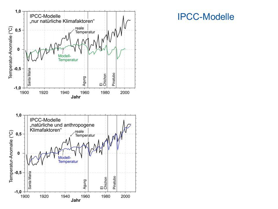 IPCC-Modelle