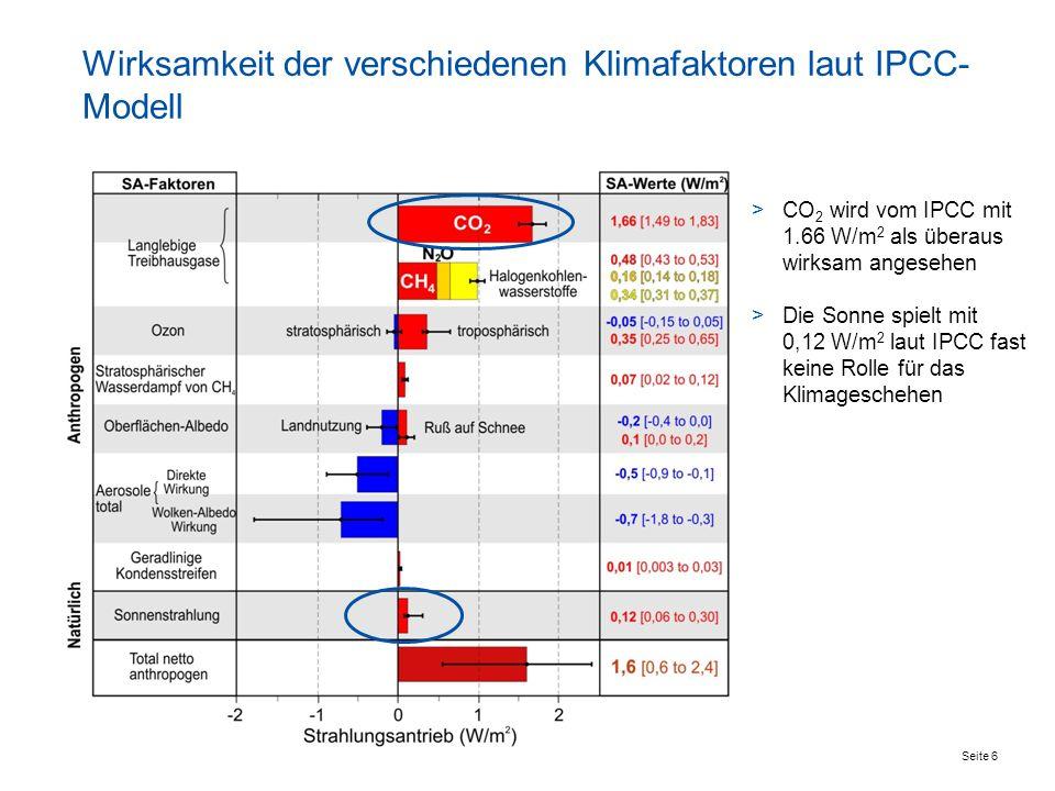 Seite 6 >CO 2 wird vom IPCC mit 1.66 W/m 2 als überaus wirksam angesehen >Die Sonne spielt mit 0,12 W/m 2 laut IPCC fast keine Rolle für das Klimagesc