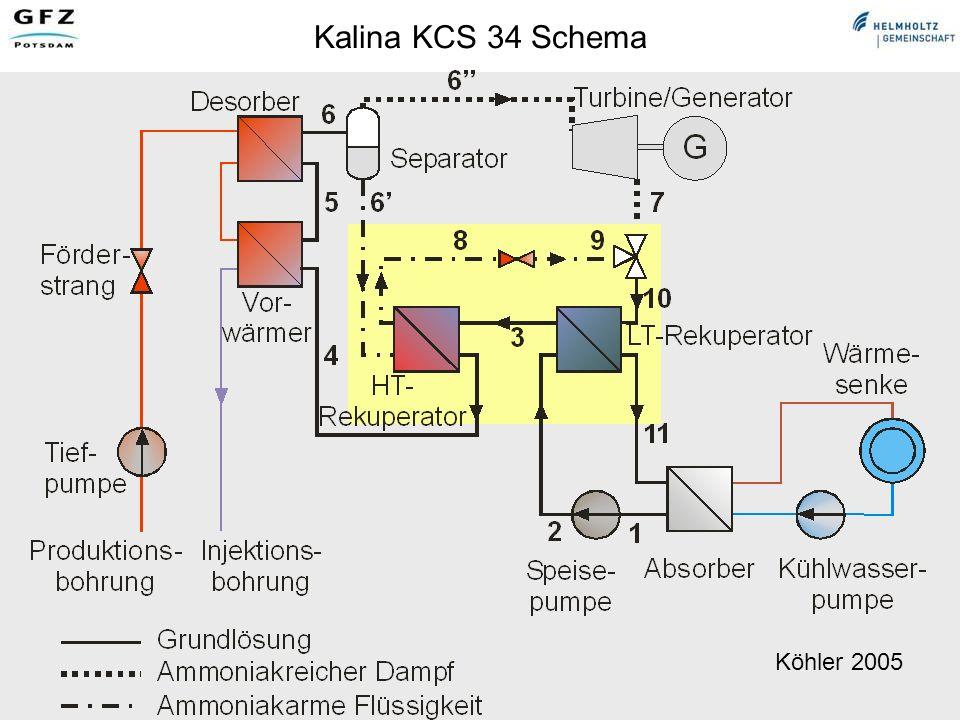 Geothermische Technologien für Strom, Wärme und Kälte, Ernst Huenges Arbeitskreis Energie DPG, Bad Honnef, 19.04.07 Kalina KCS 34 Schema Köhler 2005