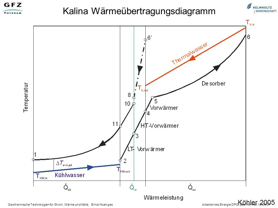 Geothermische Technologien für Strom, Wärme und Kälte, Ernst Huenges Arbeitskreis Energie DPG, Bad Honnef, 19.04.07 Kalina Wärmeübertragungsdiagramm Köhler 2005