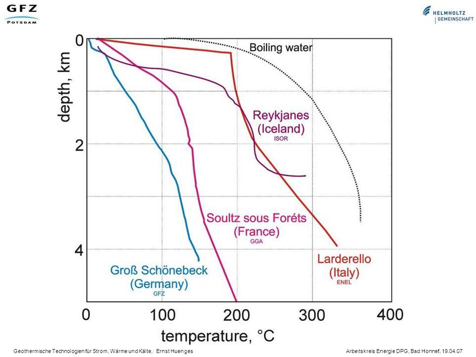 Geothermische Technologien für Strom, Wärme und Kälte, Ernst Huenges Arbeitskreis Energie DPG, Bad Honnef, 19.04.07 EU-Projekt ENGINE Zusammenführung und Ver- netzung europäischer For- schungsaktivitäten Förderung der Entwicklung innovativer geothermischer Technologien, um das nutzbare Potenzial geothermischer Energie zu erweitern Aufzeigen von Hemmnissen und Risiken, die einer breiten Nutzung noch entgegenstehen Definieren von Forschungs- bedarf und Vorbereiten neuer Forschungsprojekte Enhanced Geothermal Innovative Network for Europe (ENGINE)