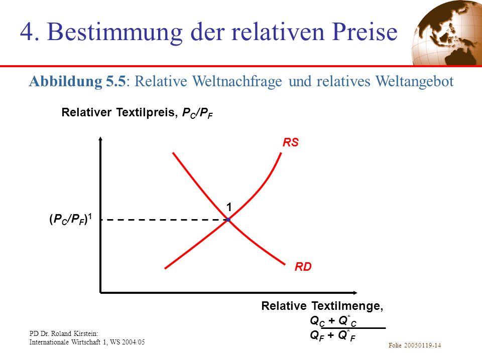PD Dr. Roland Kirstein: Internationale Wirtschaft 1, WS 2004/05 Folie 20050119-14 Abbildung 5.5: Relative Weltnachfrage und relatives Weltangebot RS R