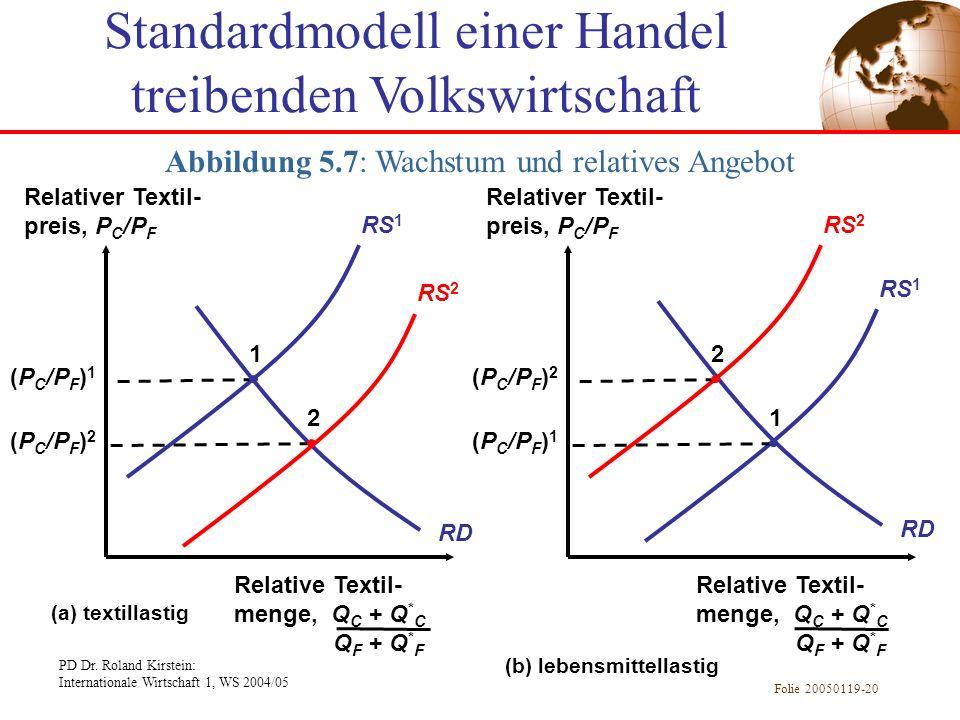 PD Dr. Roland Kirstein: Internationale Wirtschaft 1, WS 2004/05 Folie 20050119-20 Abbildung 5.7: Wachstum und relatives Angebot Relativer Textil- prei