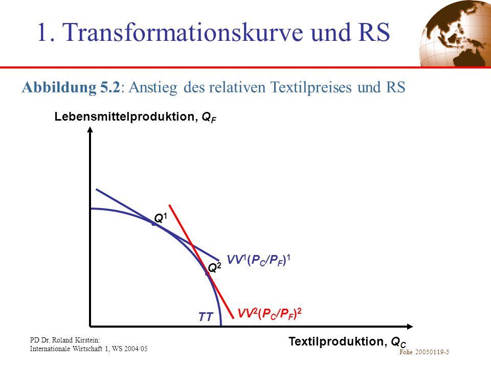 PD Dr. Roland Kirstein: Internationale Wirtschaft 1, WS 2004/05 Folie 20050119-5 Abbildung 5.2: Anstieg des relativen Textilpreises und RS Q1Q1 VV 1 (
